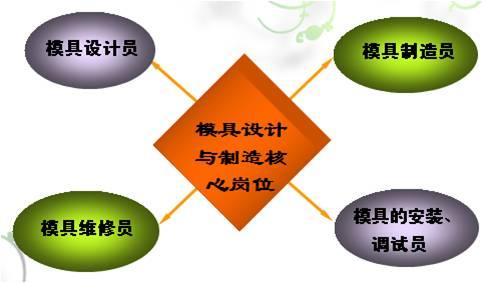 模具设计与制造就业方向-机电工程系